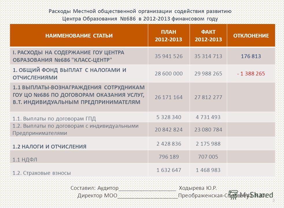 НАИМЕНОВАНИЕ СТАТЬИ ПЛАН 2012-2013 ФАКТ 2012-2013 ОТКЛОНЕНИЕ I. РАСХОДЫ НА СОДЕРЖАНИЕ ГОУ ЦЕНТРА ОБРАЗОВАНИЯ 686
