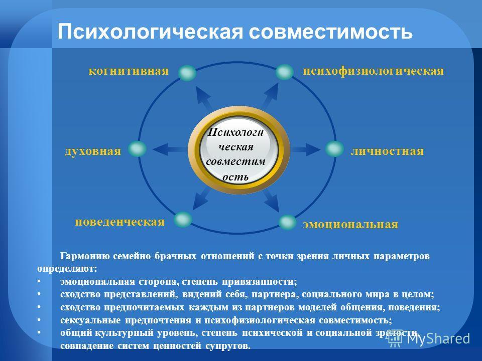 Психологическая совместимость психофизиологическаякогнитивная личностная эмоциональная духовная поведенческая Гармонию семейно-брачных отношений с точки зрения личных параметров определяют: эмоциональная сторона, степень привязанности; сходство пред