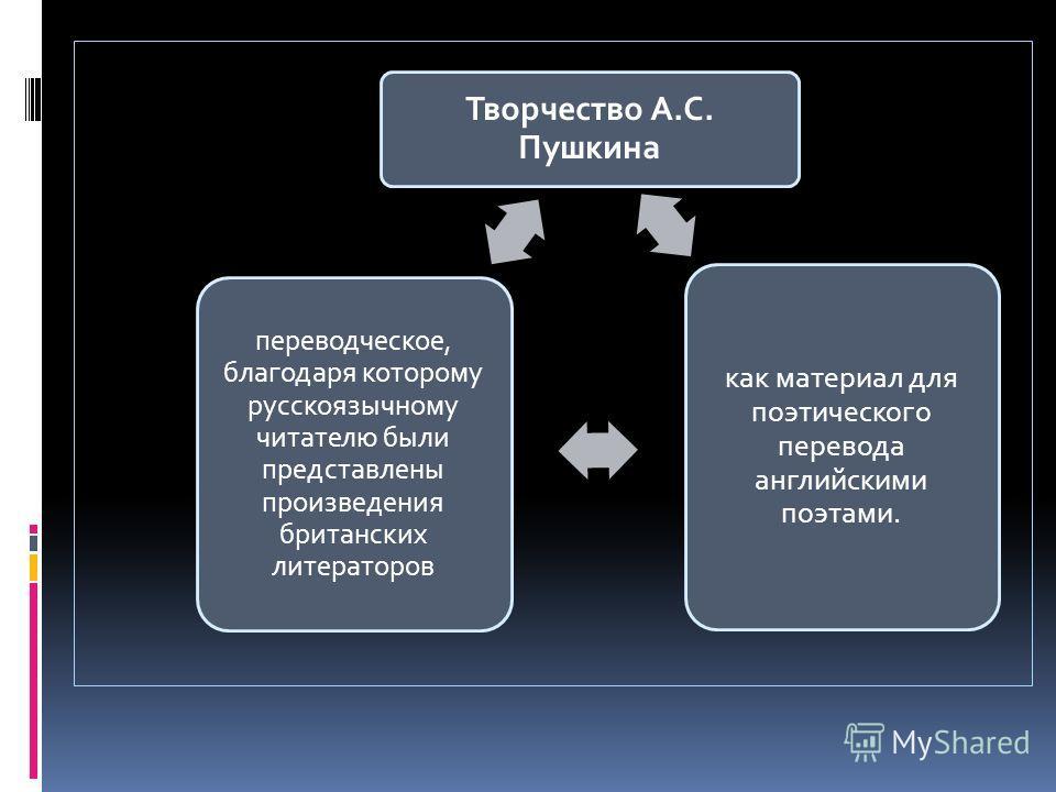 Творчество А.С. Пушкина как материал для поэтического перевода английскими поэтами. переводческое, благодаря которому русскоязычному читателю были представлены произведения британских литераторов