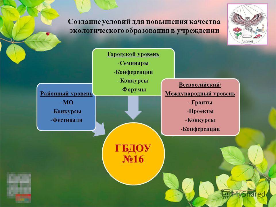 Создание условий для повышения качества экологического образования в учреждении ГБДОУ 16 Районный уровень - МО -Конкурсы -Фестивали Городской уровень -Семинары -Конференции -Конкурсы -Форумы Всероссийский/ Международный уровень - Гранты -Проекты -Кон