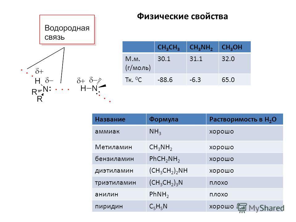 СH 3 CH 3 CH 3 NH 2 CH 3 OH М.м. (г/моль) 30.131.132.0 Тк. 0 С-88.6-6.365.0 Физические свойства НазваниеФормулаРастворимость в Н 2 О аммиакNH 3 хорошо МетиламинCH 3 NH 2 хорошо бензиламинPhCH 2 NH 2 хорошо диэтиламин(CH 3 CH 2 ) 2 NHхорошо триэтилами