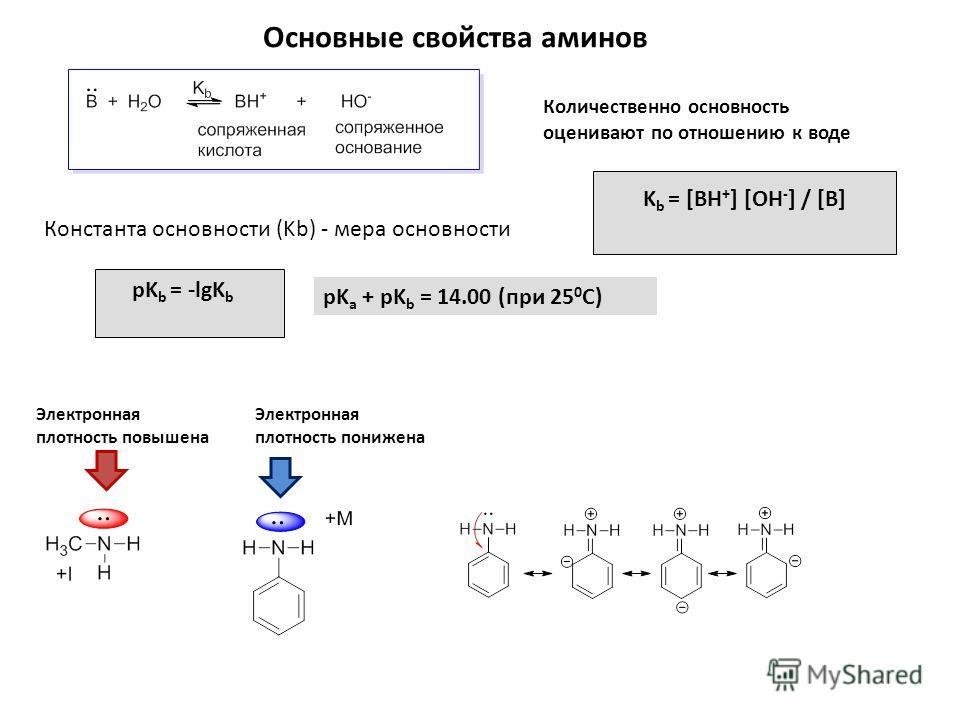 Основные свойства аминов pK a + pK b = 14.00 (при 25 0 С) Количественно основность оценивают по отношению к воде Константа основности (Kb) - мера основности K b = [BH + ] [OH - ] / [B] pK b = -lgK b Электронная плотность повышена Электронная плотност