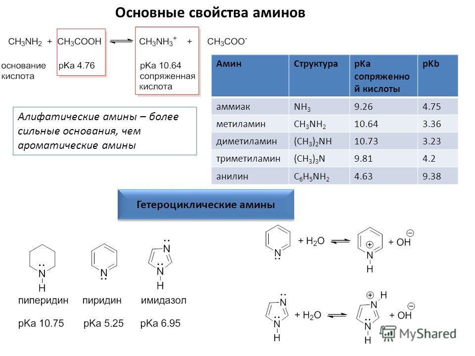 Основные свойства аминов АминСтруктураpKa сопряженно й кислоты pKb аммиакNH 3 9.264.75 метиламинCH 3 NH 2 10.643.36 диметиламин(CH 3 ) 2 NH10.733.23 триметиламин(CH 3 ) 3 N9.814.2 анилинC 6 H 5 NH 2 4.639.38 Алифатические амины – более сильные основа