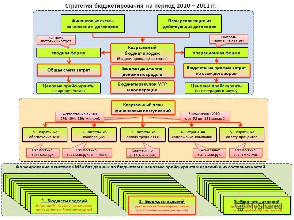 Стратегия бюджетирования на период 2010 – 2011 гг. Ежемесячно: - 13 млн.руб. Ежемесячно: - 13 млн.руб. Ежемесячно: - 6.7 млн.руб. Ежемесячно: - 6.7 млн.руб. Ежемесячно: - 7.3 млн.руб. Ежемесячно: - 7.3 млн.руб. Ежемесячно: - 14.6 млн.руб. Ежемесячно: