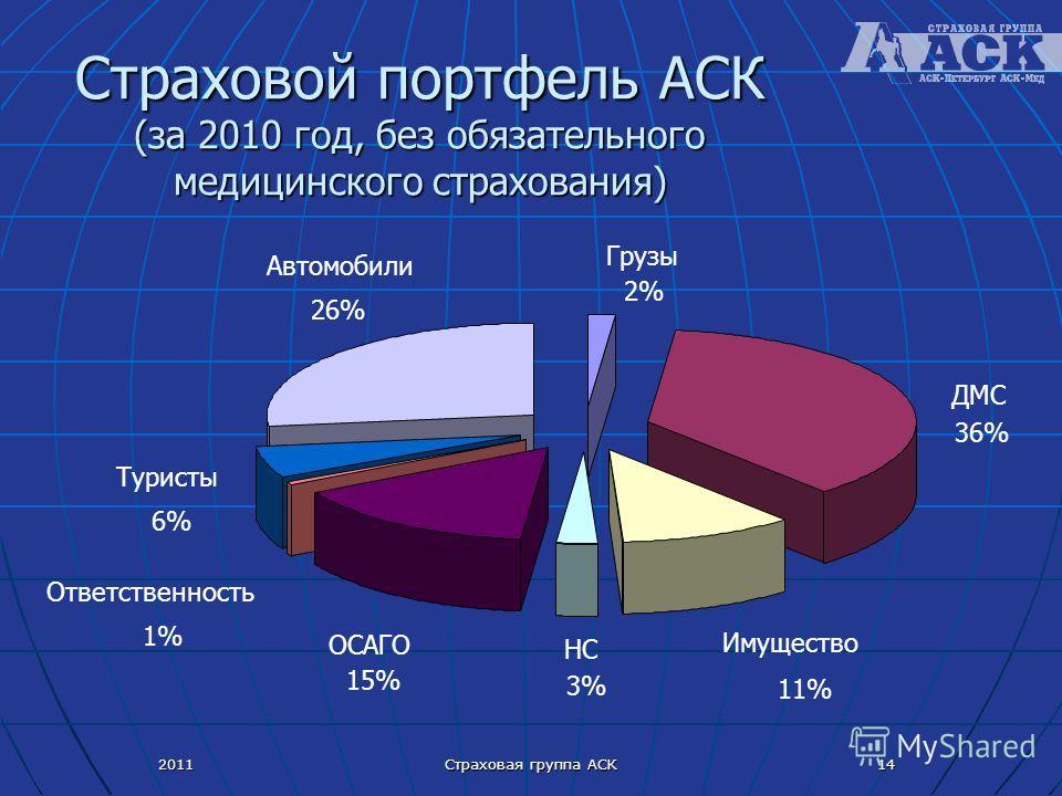 2011 Страховая группа АСК 14 Страховой портфель АСК (за 2010 год, без обязательного медицинского страхования) Туристы 6% Автомобили 26% Грузы 2% ДМС 36% Имущество 11% НС 3% ОСАГО 15% Ответственность 1%