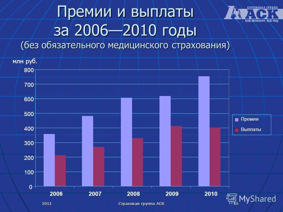 2011 Страховая группа АСК 15 Премии и выплаты за 20062010 годы (без обязательного медицинского страхования) млн руб. 0 100 200 300 400 500 600 700 800 20062007200820092010 Премии Выплаты