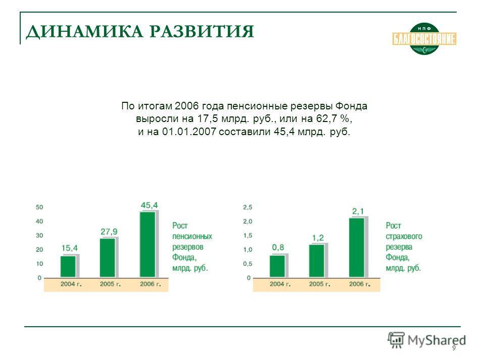 9 ДИНАМИКА РАЗВИТИЯ По итогам 2006 года пенсионные резервы Фонда выросли на 17,5 млрд. руб., или на 62,7 %, и на 01.01.2007 составили 45,4 млрд. руб.