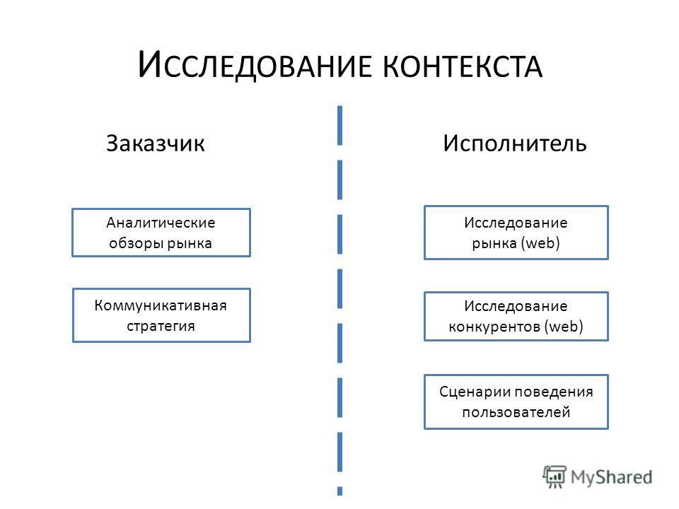 И ССЛЕДОВАНИЕ КОНТЕКСТА ЗаказчикИсполнитель Аналитические обзоры рынка Исследование конкурентов (web) Коммуникативная стратегия Сценарии поведения пользователей Исследование рынка (web)