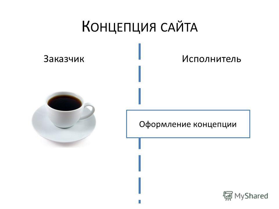 К ОНЦЕПЦИЯ САЙТА ЗаказчикИсполнитель Оформление концепции