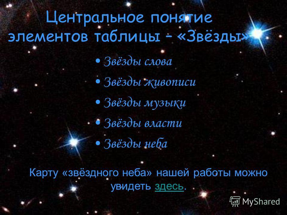 Центральное понятие элементов таблицы – «Звёзды» Звёзды слова Звёзды живописи Звёзды музыки Звёзды власти Звёзды неба Карту «звёздного неба» нашей работы можно увидеть здесь.здесь