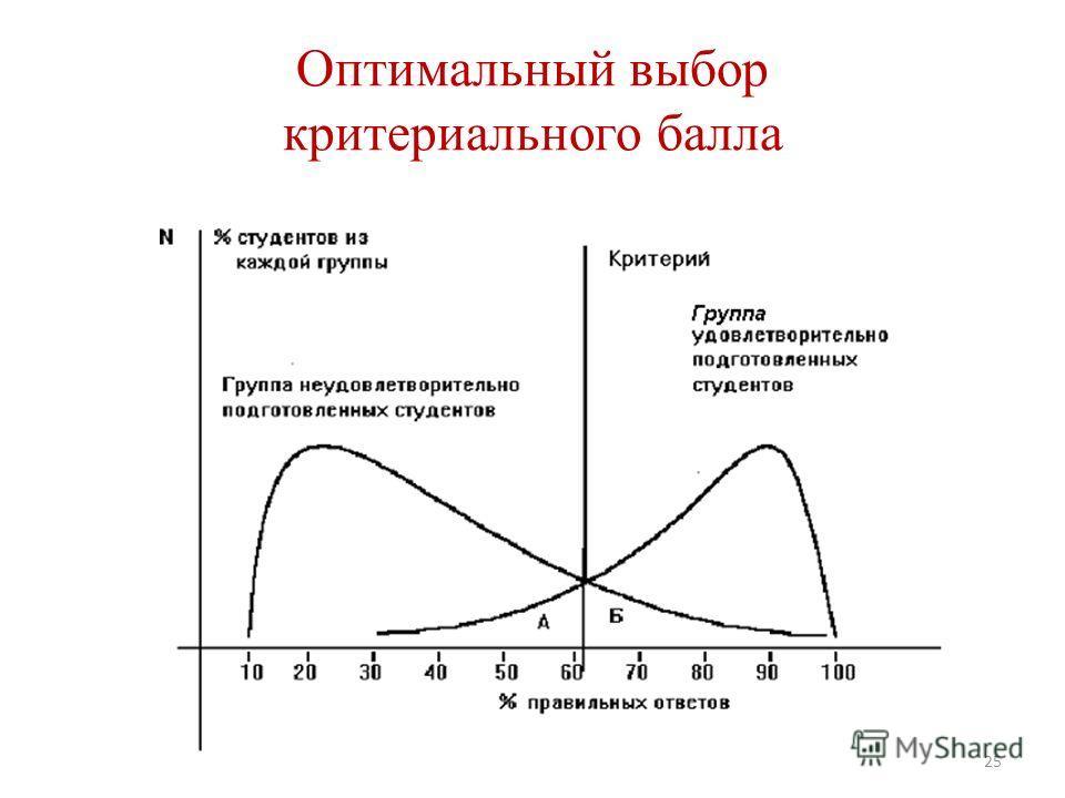25 Оптимальный выбор критериального балла