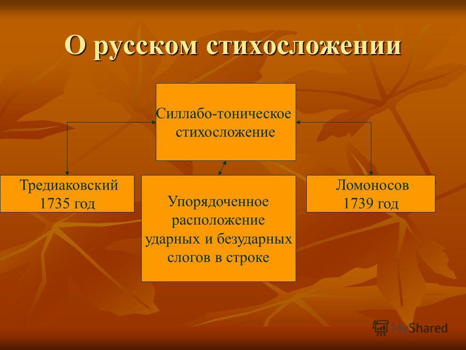 О русском стихосложении Силлабо-тоническое стихосложение Упорядоченное расположение ударных и безударных слогов в строке Тредиаковский 1735 год Ломоносов 1739 год