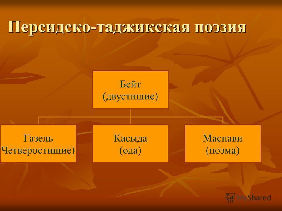 Персидско-таджикская поэзия Бейт (двустишие) Газель Четверостишие) Касыда (ода) Маснави (поэма)
