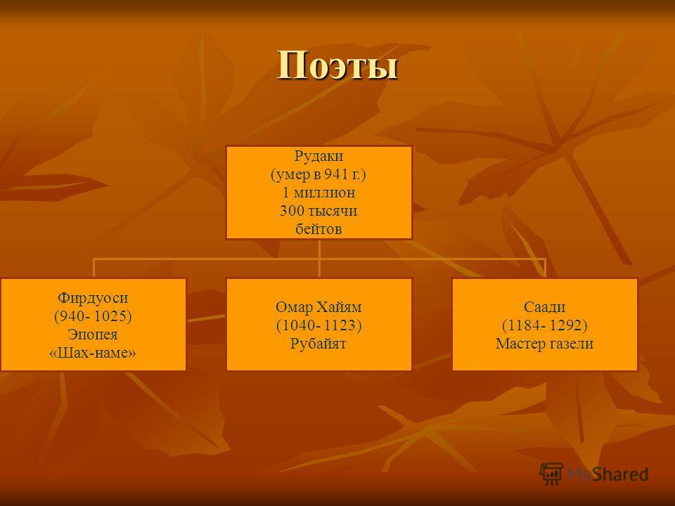 Поэты Рудаки (умер в 941 г.) 1 миллион 300 тысячи бейтов Фирдуоси (940- 1025) Эпопея «Шах-наме» Омар Хайям (1040- 1123) Рубайят Саади (1184- 1292) Мастер газели