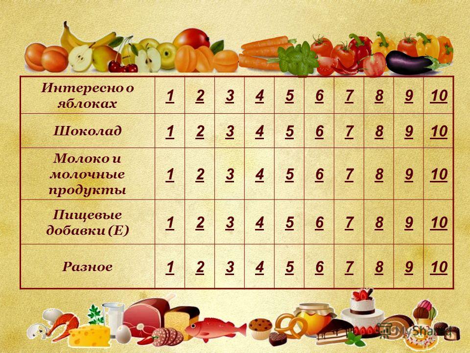 Интересно о яблоках 12345678910 Шоколад 12345678910 Молоко и молочные продукты 12345678910 Пищевые добавки (Е) 12345678910 Разное 12345678910