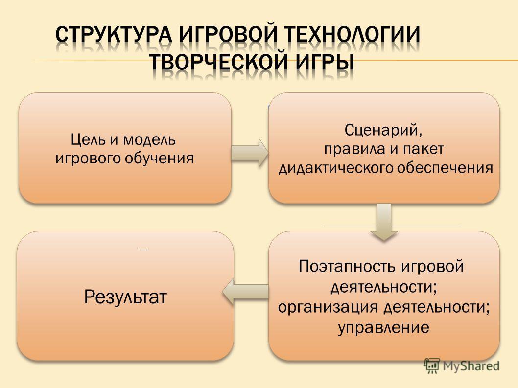 Цель и модель игрового обучения Цель и модель игрового обучения Цель и модель игрового обучения Результат Сценарий, правила и пакет дидактического обеспечения Сценарий, правила и пакет дидактического обеспечения Поэтапность игровой деятельности; орга