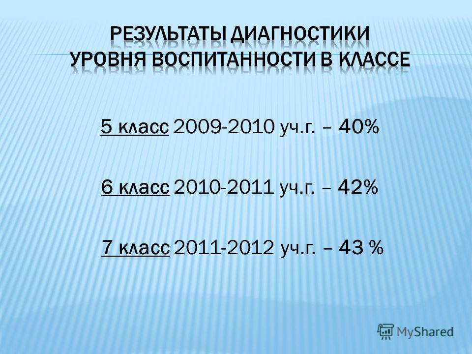 5 класс 2009-2010 уч.г. – 40% 6 класс 2010-2011 уч.г. – 42% 7 класс 2011-2012 уч.г. – 43 %