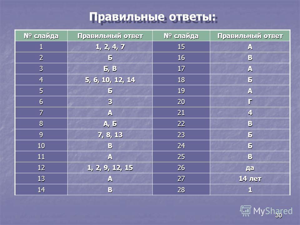 30 Правильные ответы: слайда слайда Правильный ответ слайда слайда Правильный ответ 1 1, 2, 4, 7 15А 2Б16В 3 Б, В 17А 4 5, 6, 10, 12, 14 18Б 5Б19А 6320Г 7А214 8 А, Б 22В 9 7, 8, 13 23Б 10В24Б 11А25В 12 1, 2, 9, 12, 15 26да 13А27 14 лет 14В281