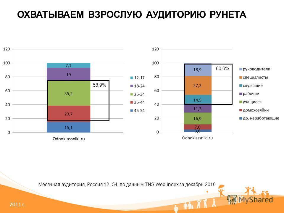 2011 г. ОХВАТЫВАЕМ ВЗРОСЛУЮ АУДИТОРИЮ РУНЕТА Месячная аудитория, Россия 12- 54, по данным TNS Web-index за декабрь 2010 58,9% 60,6%