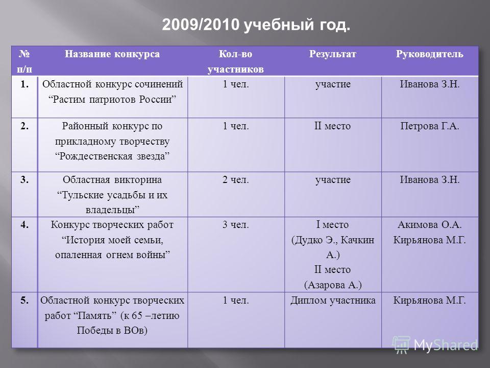 2009/2010 учебный год.