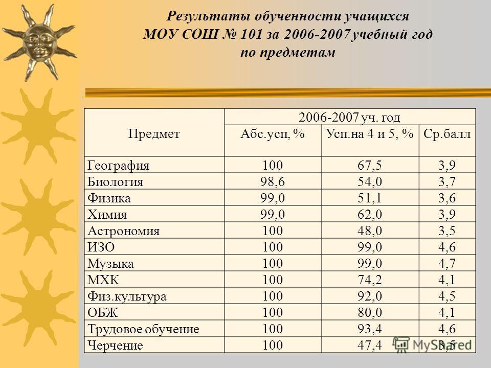Результаты обученности учащихся МОУ СОШ 101 за 2006-2007 учебный год по предметам Предмет 2006-2007 уч. год Абс.усп, %Усп.на 4 и 5, %Ср.балл Русский язык98,550,53,5 Литература99,862,93,8 Иностран. язык10062,03,8 Математика98,743,43,5 Алгебра98,835,43