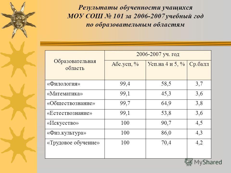 Результаты обученности учащихся МОУ СОШ 101 за 2006-2007 учебный год по предметам Предмет 2006-2007 уч. год Абс.усп, %Усп.на 4 и 5, %Ср.балл География10067,53,9 Биология98,654,03,7 Физика99,051,13,6 Химия99,062,03,9 Астрономия10048,03,5 ИЗО10099,04,6