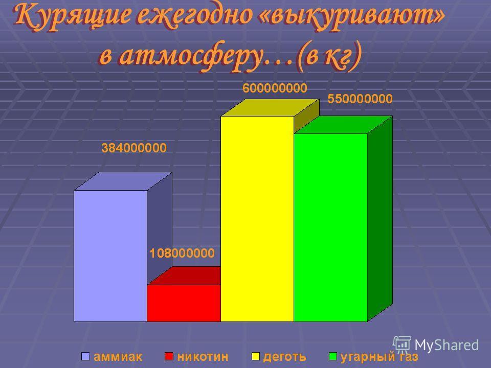 Курящие ежегодно «выкуривают» в атмосферу…(в кг) Курящие ежегодно «выкуривают» в атмосферу…(в кг)