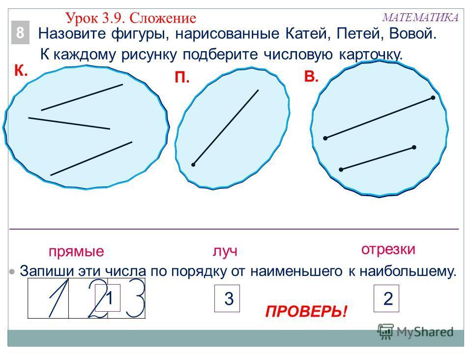 МАТЕМАТИКА прямые луч отрезки К. П. В. 2 3 1 Запиши эти числа по порядку от наименьшего к наибольшему. ПРОВЕРЬ! Назовите фигуры, нарисованные Катей, Петей, Вовой. К каждому рисунку подберите числовую карточку. Урок 3.9. Сложение 8