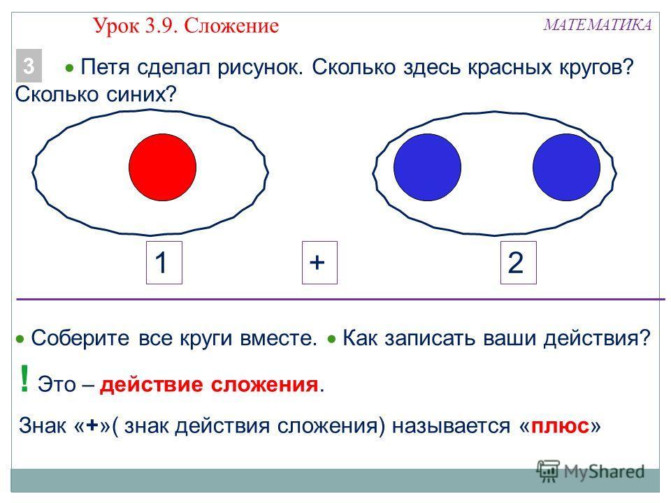 Знак «+»( знак действия сложения) называется «плюс» МАТЕМАТИКА 21+ ! Это – действие сложения. Петя сделал рисунок. Сколько здесь красных кругов? Сколько синих? 3 Соберите все круги вместе. Как записать ваши действия? Урок 3.9. Сложение