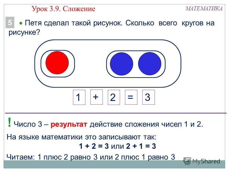 На языке математики это записывают так: 1 + 2 = 3 или 2 + 1 = 3 МАТЕМАТИКА 3 Читаем: 1 плюс 2 равно 3 или 2 плюс 1 равно 3 ! Число 3 – результат действие сложения чисел 1 и 2. 21 + = Петя сделал такой рисунок. Сколько всего кругов на рисунке? 5 Урок