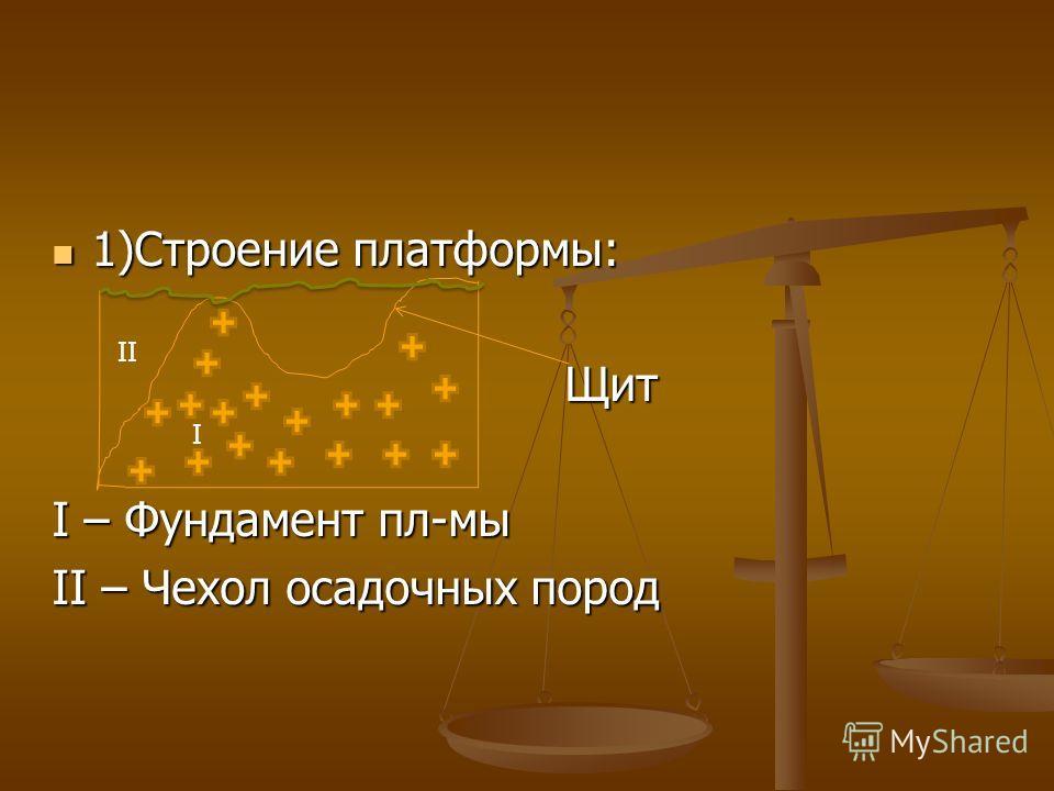 1)Строение платформы: 1)Строение платформы: Щит Щит I – Фундамент пл-мы II – Чехол осадочных пород I II