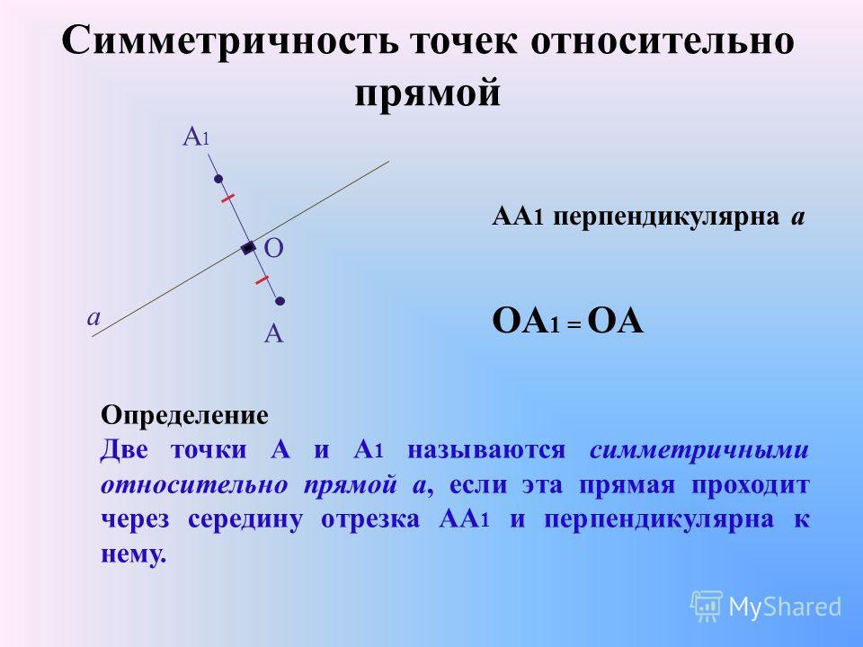 Симметричность точек относительно прямой A1A1 A a O Определение Две точки А и А 1 называются симметричными относительно прямой а, если эта прямая проходит через середину отрезка АА 1 и перпендикулярна к нему. АА 1 перпендикулярна а OА 1 = OA