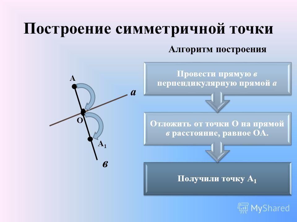 Построение симметричной точки А а А1А1 Получили точку А1 Отложить от точки О на прямой в расстояние, равное ОА. Провести прямую в перпендикулярную прямой а О в Алгоритм построения