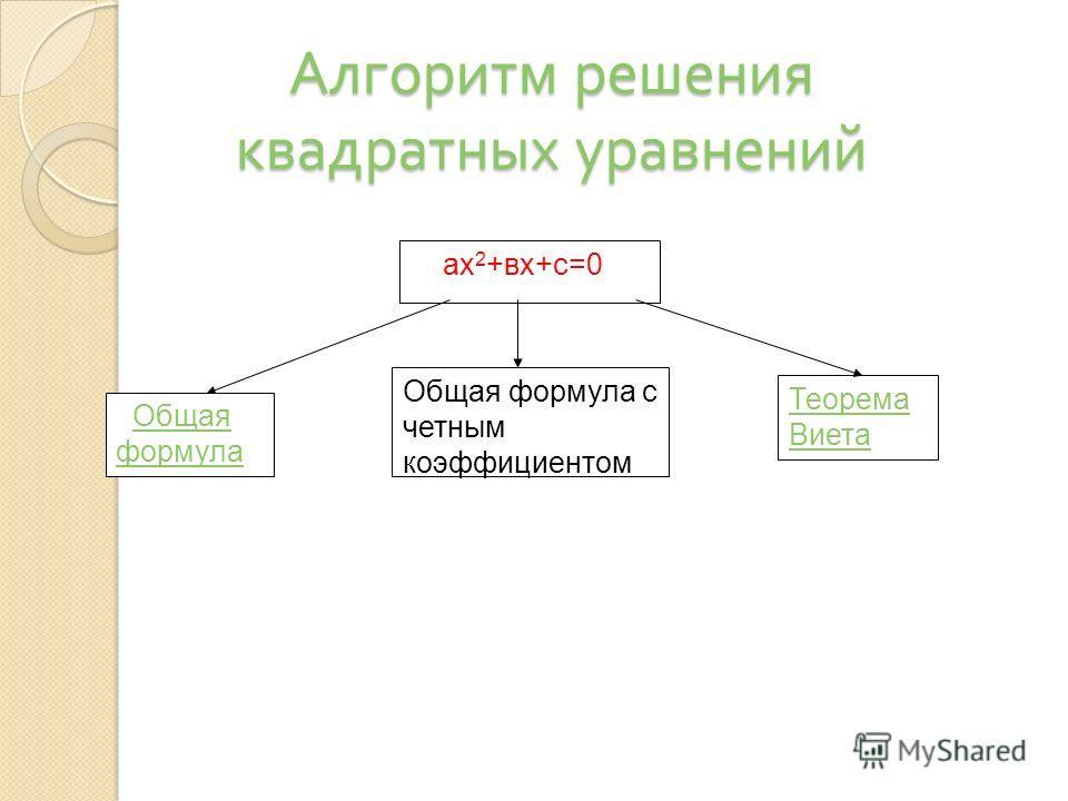 ах 2 +вх+с=0 Общая формулаОбщая формула Теорема Виета Общая формула с четным коэффициентом Алгоритм решения квадратных уравнений