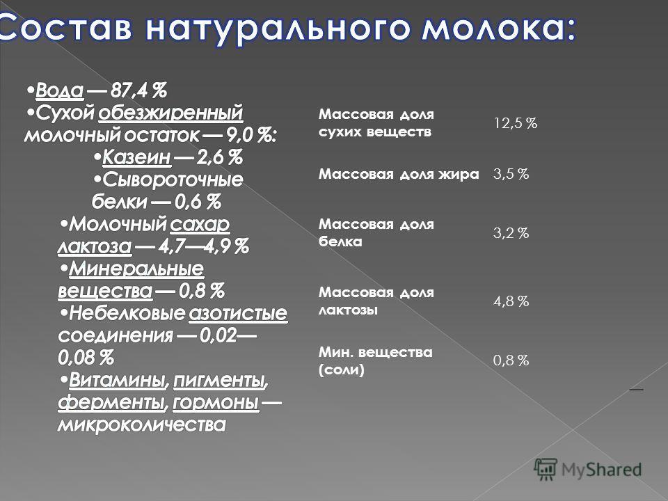 Массовая доля сухих веществ 12,5 % Массовая доля жира 3,5 % Массовая доля белка 3,2 % Массовая доля лактозы 4,8 % Мин. вещества (соли) 0,8 %