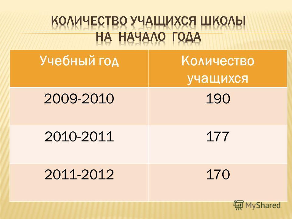 Учебный годКоличество учащихся 2009-2010190 2010-2011177 2011-2012170