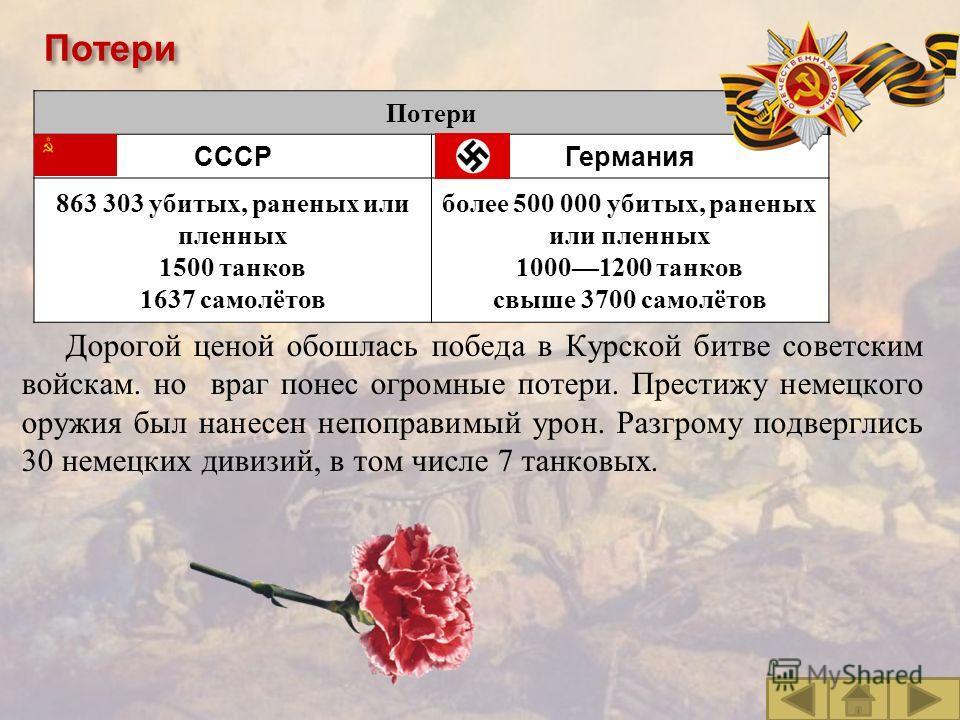 Потери СССРГермания 863 303 убитых, раненых или пленных 1500 танков 1637 самолётов более 500 000 убитых, раненых или пленных 10001200 танков свыше 3700 самолётов Потери Дорогой ценой обошлась победа в Курской битве советским войскам. но враг понес ог