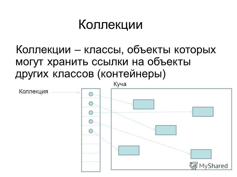 Коллекции Коллекции – классы, объекты которых могут хранить ссылки на объекты других классов (контейнеры) Коллекция Куча
