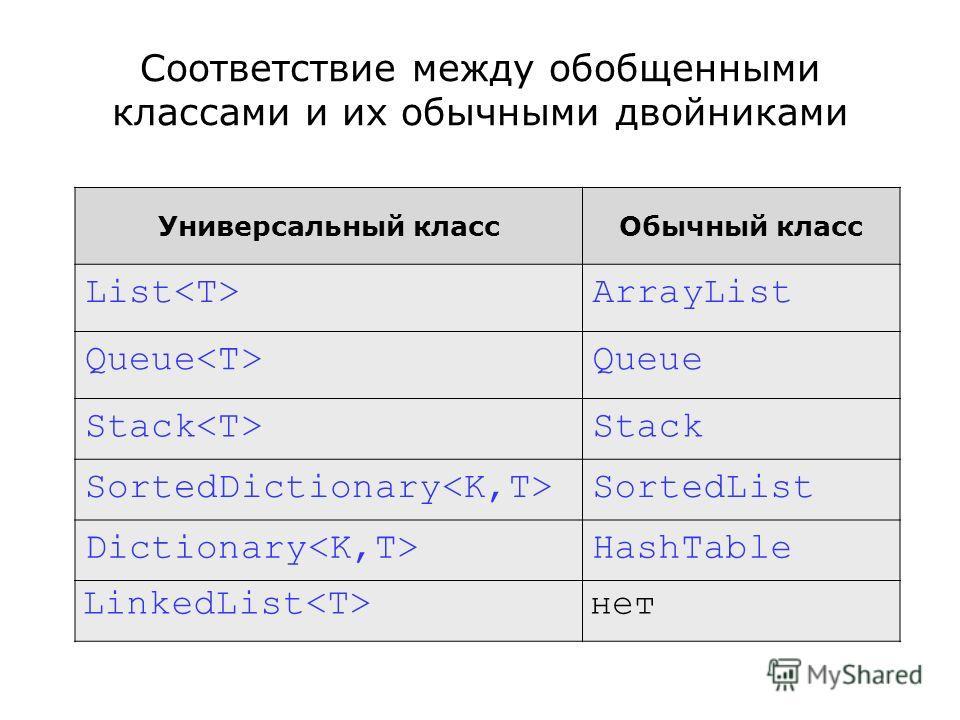 Соответствие между обобщенными классами и их обычными двойниками Универсальный классОбычный класс List ArrayList Queue Stack SortedDictionary SortedList Dictionary HashTable LinkedList нет