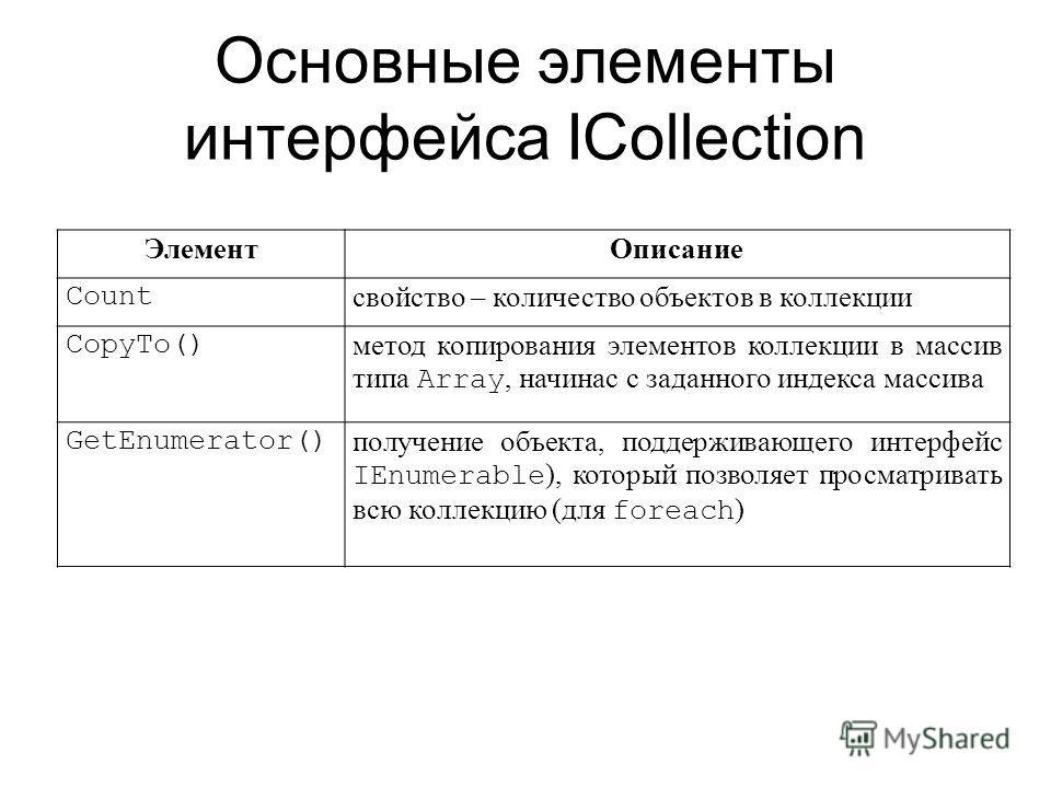 Основные элементы интерфейса ICollection ЭлементОписание Count свойство – количество объектов в коллекции CopyTo() метод копирования элементов коллекции в массив типа Array, начинас с заданного индекса массива GetEnumerator() получение объекта, подде