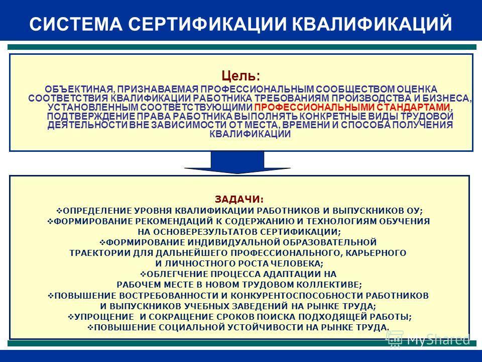 СИСТЕМА СЕРТИФИКАЦИИ КВАЛИФИКАЦИЙ Цель: ОБЪЕКТИНАЯ, ПРИЗНАВАЕМАЯ ПРОФЕССИОНАЛЬНЫМ СООБЩЕСТВОМ ОЦЕНКА СООТВЕТСТВИЯ КВАЛИФИКАЦИИ РАБОТНИКА ТРЕБОВАНИЯМ ПРОИЗВОДСТВА И БИЗНЕСА, УСТАНОВЛЕННЫМ СООТВЕТСТВУЮЩИМИ ПРОФЕССИОНАЛЬНЫМИ СТАНДАРТАМИ, ПОДТВЕРЖДЕНИЕ П