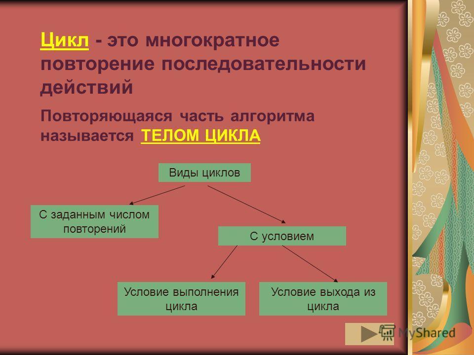 Цикл - это многократное повторение последовательности действий Виды циклов С заданным числом повторений С условием Условие выполнения цикла Условие выхода из цикла Повторяющаяся часть алгоритма называется ТЕЛОМ ЦИКЛА