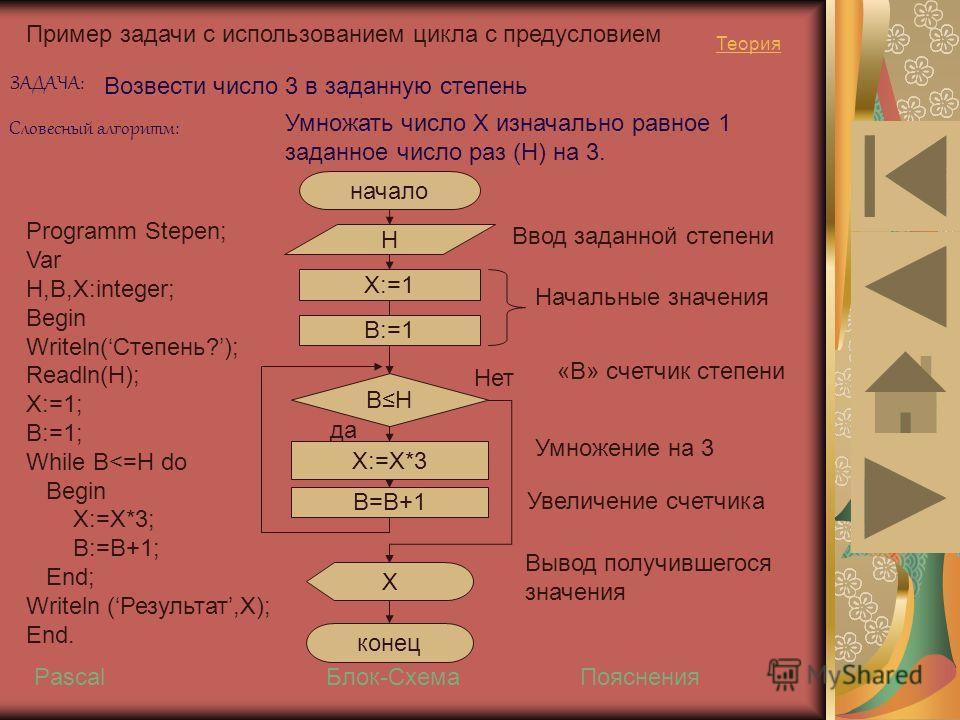 Пример задачи с использованием цикла с предусловием Возвести число 3 в заданную степень ЗАДАЧА: Словесный алгоритм: Умножать число Х изначально равное 1 заданное число раз (Н) на 3. начало Н BHBH X:=1 X:=X*3 конец Х Ввод заданной степени Начальные зн