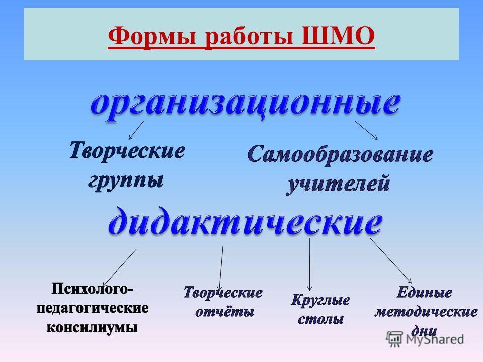 Формы работы ШМО