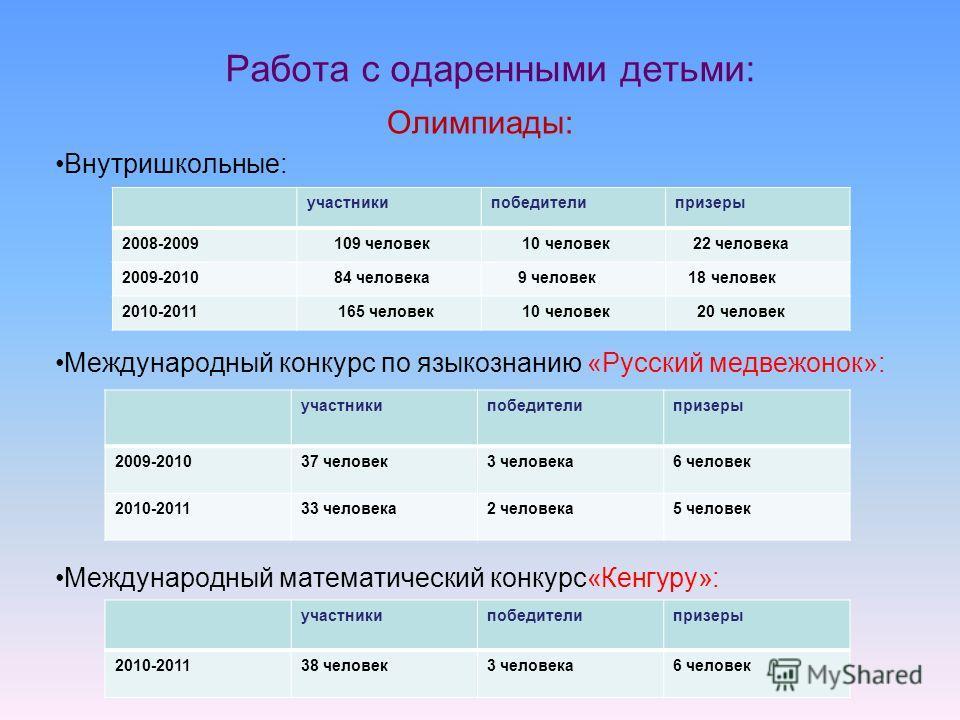 Работа с одаренными детьми: Олимпиады: Внутришкольные: Международный конкурс по языкознанию «Русский медвежонок»: Международный математический конкурс«Кенгуру»: участникипобедителипризеры 2008-2009 109 человек 10 человек 22 человека 2009-2010 84 чело