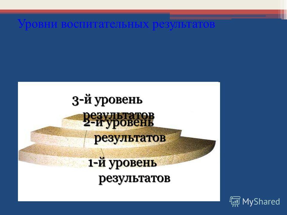 Уровни воспитательных результатов 3-й уровень результатов 1-й уровень результатов 2-й уровень результатов