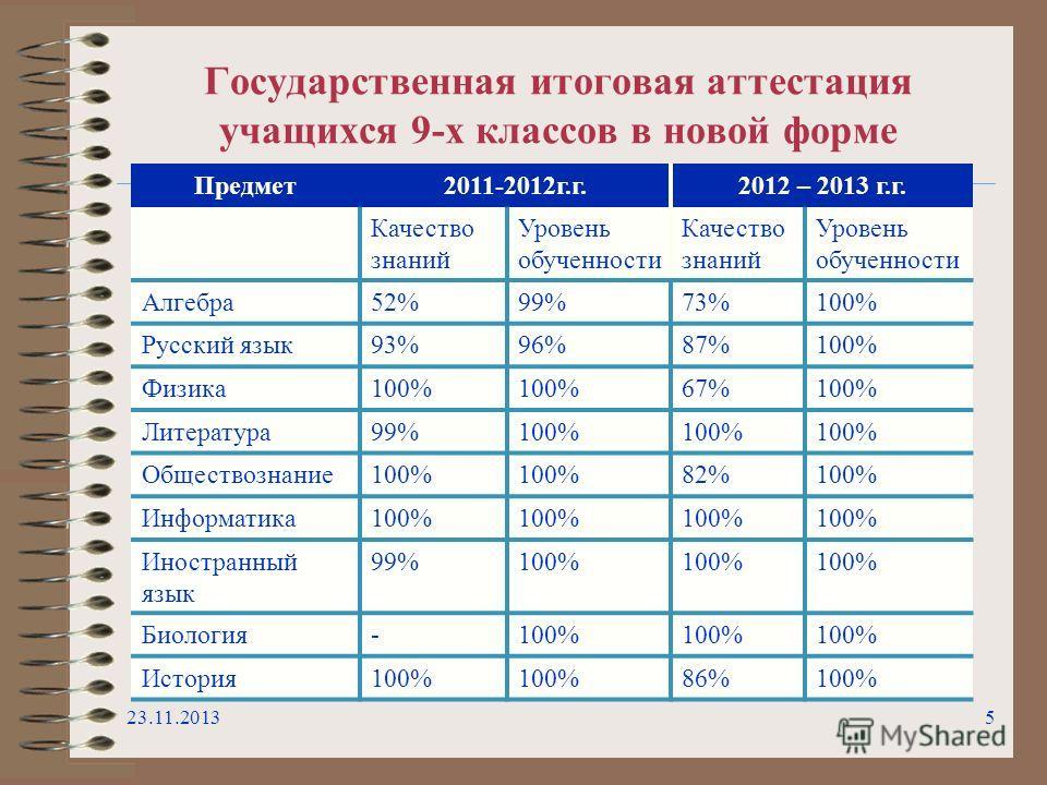 Государственная итоговая аттестация учащихся 9-х классов в новой форме 23.11.20135 Предмет2011-2012г.г.2012 – 2013 г.г. Качество знаний Уровень обученности Качество знаний Уровень обученности Алгебра52%99%73%100% Русский язык93%96%87%100% Физика100%