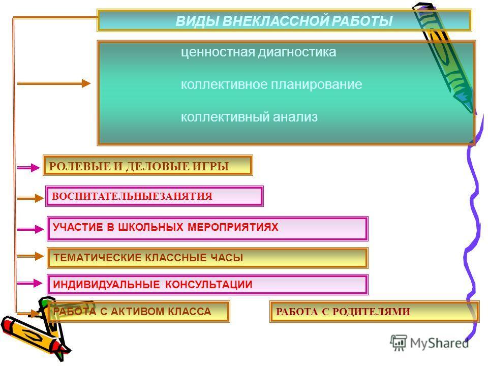 ценностная диагностика коллективное планирование коллективный анализ ВОСПИТАТЕЛЬНЫЕЗАНЯТИЯ РОЛЕВЫЕ И ДЕЛОВЫЕ ИГРЫ УЧАСТИЕ В ШКОЛЬНЫХ МЕРОПРИЯТИЯХ ТЕМАТИЧЕСКИЕ КЛАССНЫЕ ЧАСЫ РАБОТА С АКТИВОМ КЛАССА ИНДИВИДУАЛЬНЫЕ КОНСУЛЬТАЦИИ ВИДЫ ВНЕКЛАССНОЙ РАБОТЫ Р