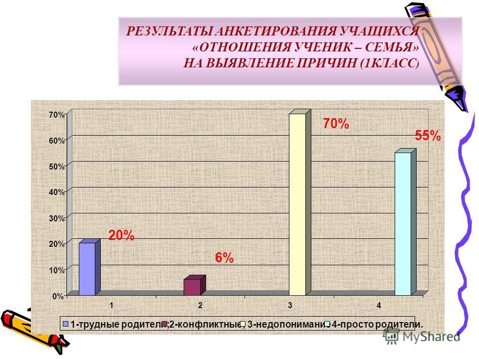 РЕЗУЛЬТАТЫ АНКЕТИРОВАНИЯ УЧАЩИХСЯ «ОТНОШЕНИЯ УЧЕНИК – СЕМЬЯ» НА ВЫЯВЛЕНИЕ ПРИЧИН (1КЛАСС ) 20% 6% 70% 55% 0% 10% 20% 30% 40% 50% 60% 70% 1234 1-трудные родители;2-конфликтные;3-недопонимание4-просто родители.