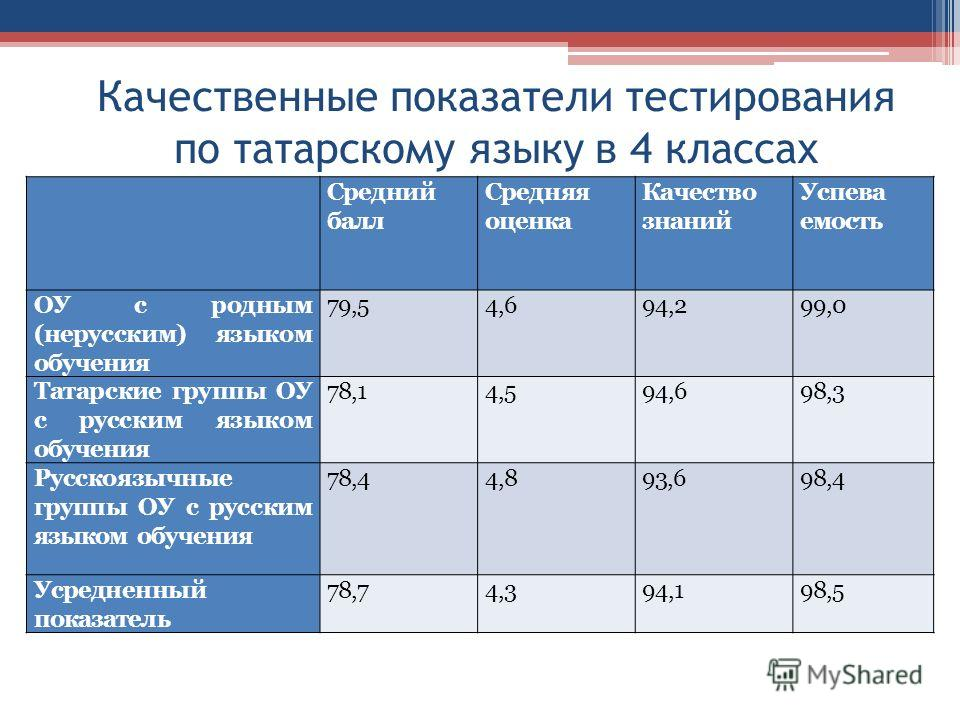 Качественные показатели тестирования по татарскому языку в 4 классах Средний балл Средняя оценка Качество знаний Успева емость ОУ с родным (нерусским) языком обучения 79,54,694,299,0 Татарские группы ОУ с русским языком обучения 78,14,594,698,3 Русск